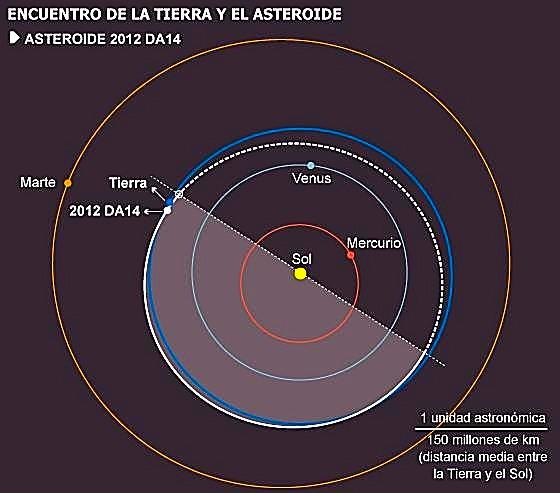 Trayectoria del 2012DA14. (C) NASA, Observatorio Astronómico de Mallorca, A. Alonso